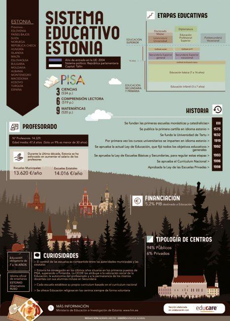 Estonia y el éxito en su educación 1