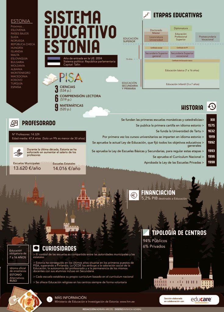 Estonia y el éxito en su educación 2